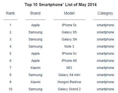 Vendite iPhone 5S: Apple presente in top 10 con 3 dispositivi