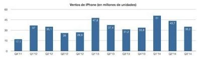 Vendite iPhone: 32,5 milioni di pezzi venduti nell'ultimo trimestre