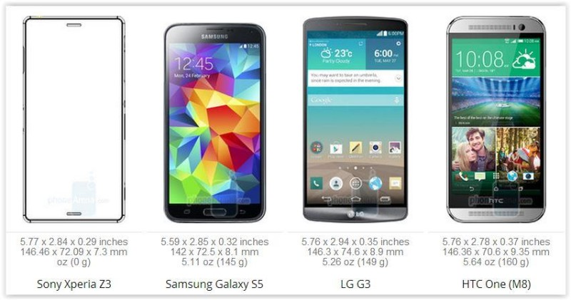 Sony Xperia Z3 VS Samsung Galaxy S5 VS HTC One M8 VS Lg G3