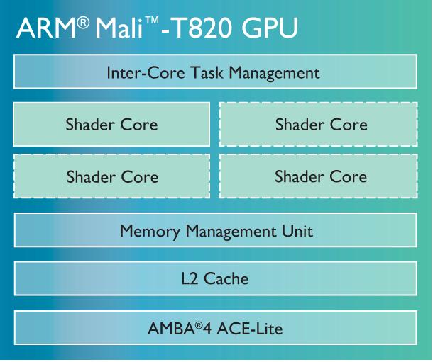 ARM-Mali-T800-GPU-family (1)