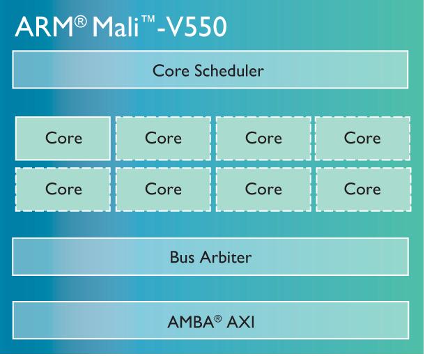 ARM-Mali-T800-GPU-family v550