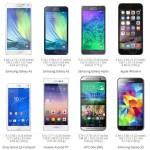 Samsung Galaxy A5 VS Samsung Galaxy A3 VS Apple iPhone 6