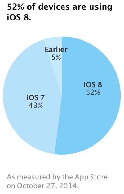 adozione-iOS8