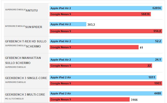Google Nexus 9 vs Apple iPad Air 2
