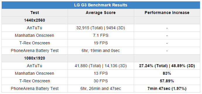prestazioni LG G3