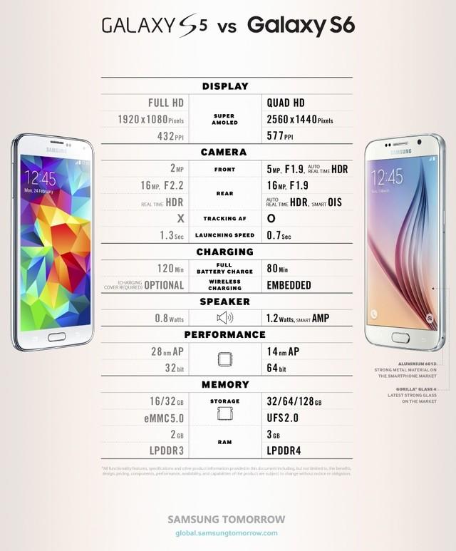 Galaxy-S5-vs-Galaxy-s6
