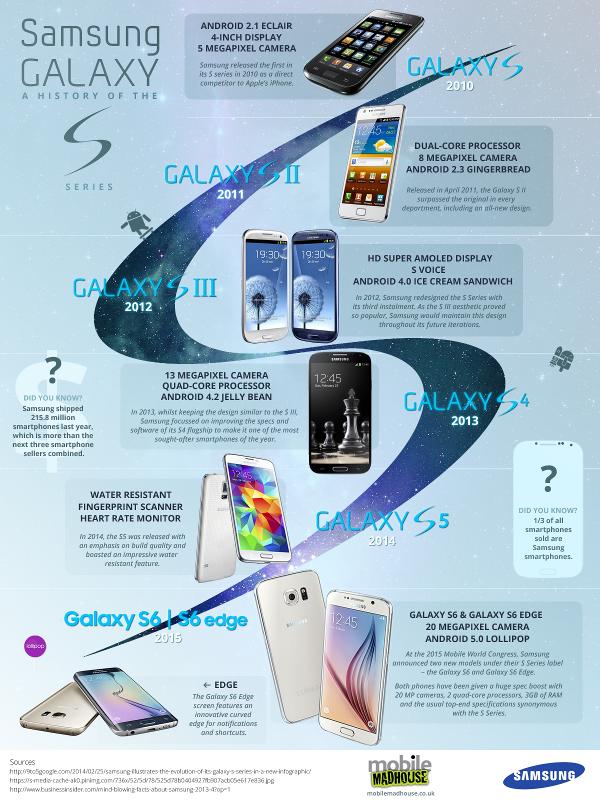 Samsung-Galaxy-S-Infographic