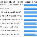 geekbench-3-single-core