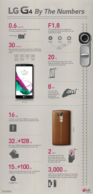 lg g4 infografica
