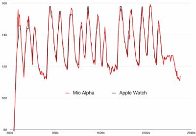 grafico-apple-watch-Mio-Alpha