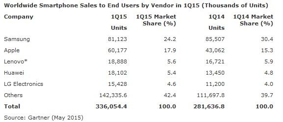 vendite smartphones prospetto