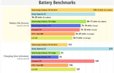 Galaxy S6 Active batteria