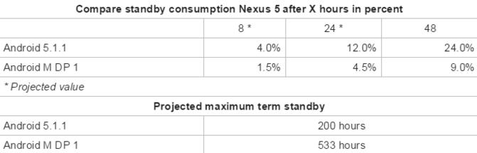 Risparmio Batteria Android M