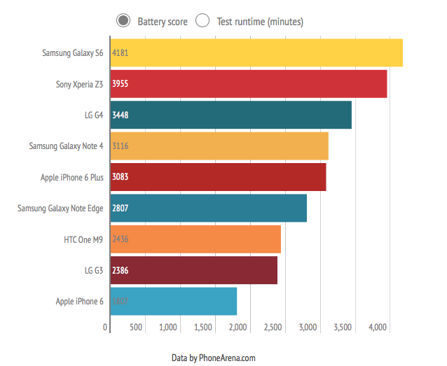Classifica durata batteria degli smartphone: l'infografica