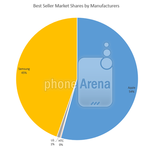 Apple-had-the-top-selling-smartphones-sold-with-a-plan-at-Best-Buy-last-quarter (1)