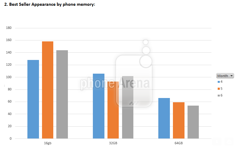 Apple-had-the-top-selling-smartphones-sold-with-a-plan-at-Best-Buy-last-quarter (6)