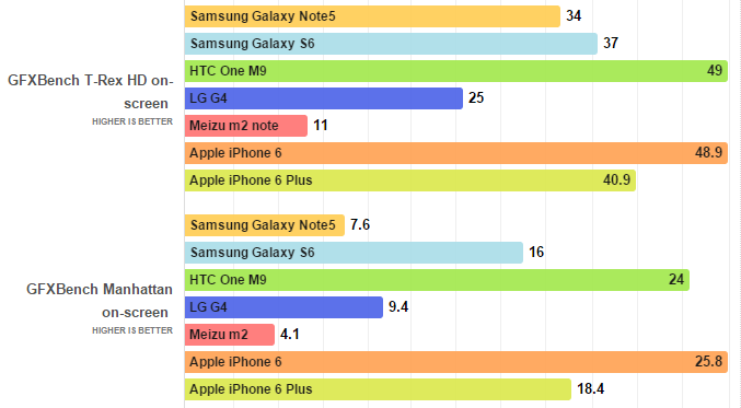 BenchMark Samsung Galaxy Note 5 vs altri top di gamma