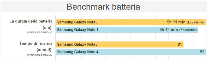 Samsung Galaxy Note 5 VS Samsung Galaxy Note 4 Batteria