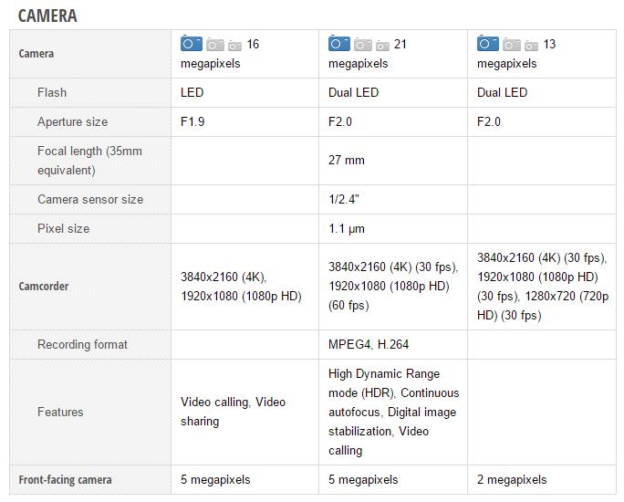 Samsung Galaxy Note5 vs Google Nexus 6 vs Motorola Moto X Style (2)