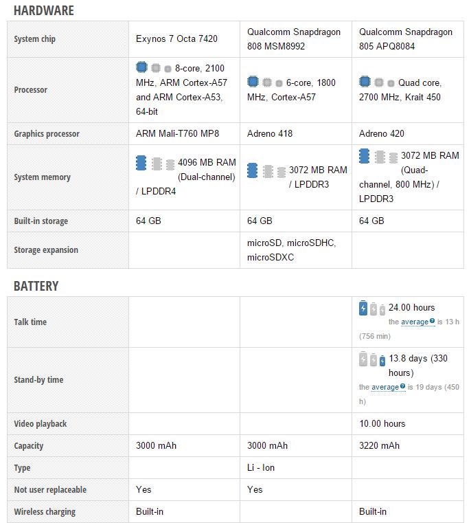 Samsung Galaxy Note5 vs Google Nexus 6 vs Motorola Moto X Style (3)