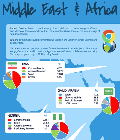 Which-mobile-browser-is-used-the-most-in-your-country (6)