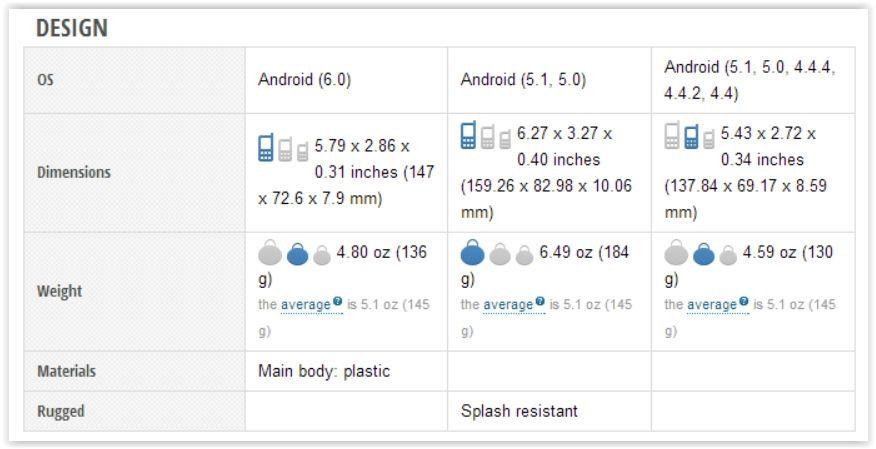 Google Nexus 5X vs Samsung Galaxy S6 vs Sony Xperia Z5 Screen Shot 09-30-15 at 11.38 AM 001