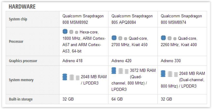 Google Nexus 5X vs Samsung Galaxy S6 vs Sony Xperia Z5 Screen Shot 09-30-15 at 11.39 AM