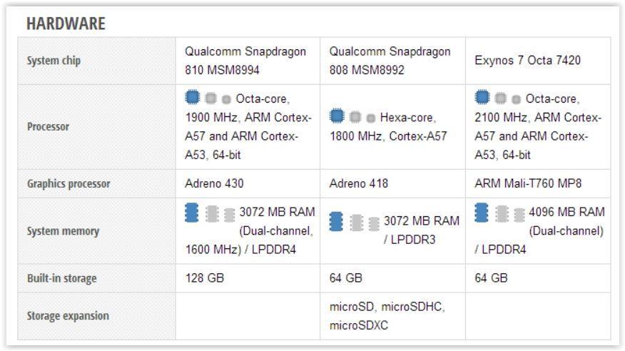 Google Nexus 6P vs Motorola Moto X Style vs Samsung Galaxy S6 edge plus Screen Shot 09-30-15 at 01.33 PM