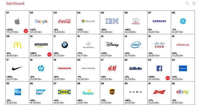 Classifica migliori marche in vetta dominano Apple e Google