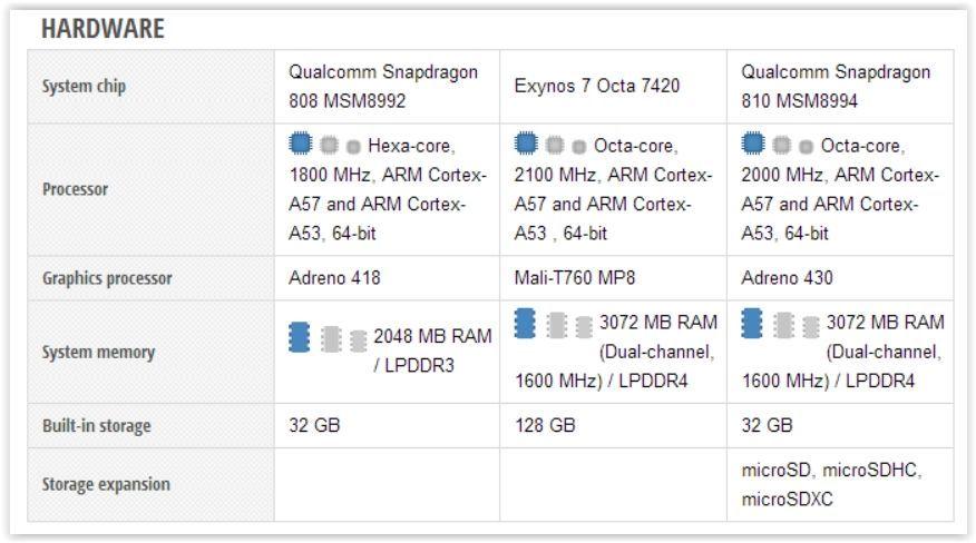 Google Nexus 5X vs Samsung Galaxy S6 vs Sony Xperia Z5 Screen Shot 09-30-15 at 12.51 PM