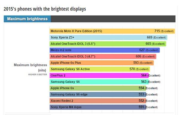 miglior display smartphone