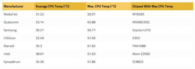 surriscaldamento processori