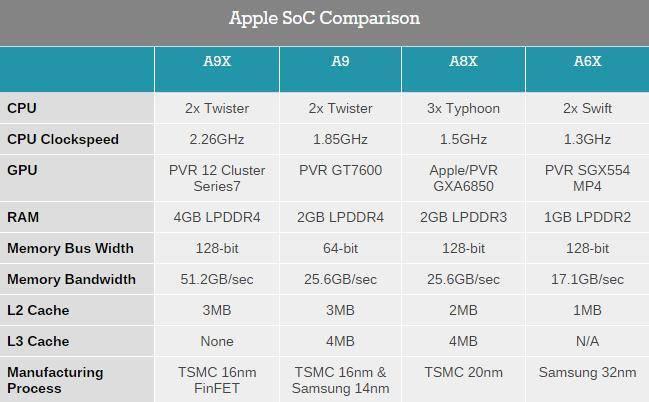 More-on-Apples-A9X-SoC--147mm2TSMC-12-GPU-Cores-No-L3-Cache Ipad Pro