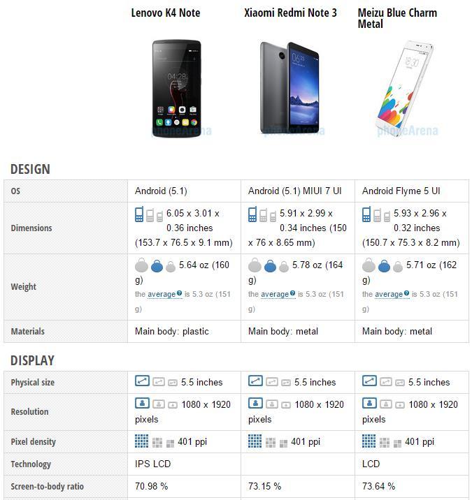 Lenovo K4 Note vs Xiaomi Redmi Note 3 vs Meizu M1 Metal - Specifiche a Confronto (2)