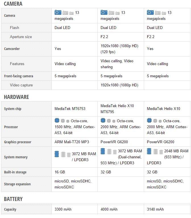 Lenovo K4 Note vs Xiaomi Redmi Note 3 vs Meizu M1 Metal - Specifiche a Confronto