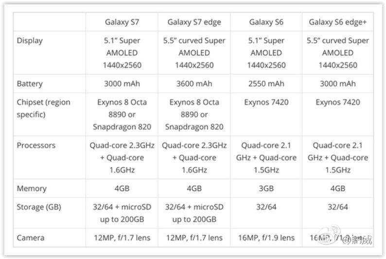 Specifiche Tecniche Galaxy S7, S7 Edge VS Galaxy S6, S6 Edge Plus