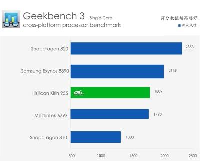 Huawei-P9-Geekbench-3-China_1