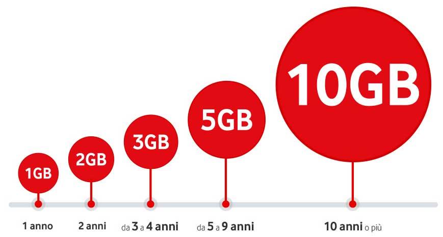 Giga in Regalo da Vodafone: attivali entro il 5 Giugno!