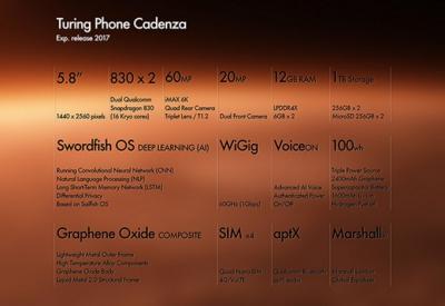 Smartphone Android di fascia alta in arrivo, ecco Turing Phone Cadenza con specifiche da urlo!