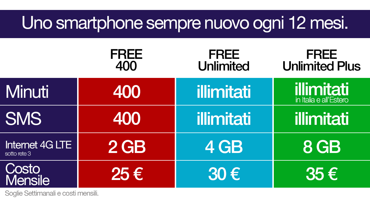 iPhone 7 con tre: offerte e costi