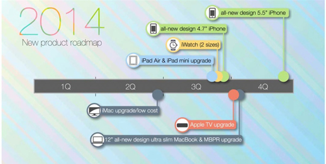 apple-2014-roadmap