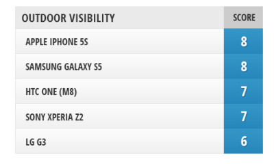 Il confronto dei display: LG G3 vs Sony Xperia Z2 vs Samsung Galaxy S5 vs HTC One M8 vs iPhone 5s