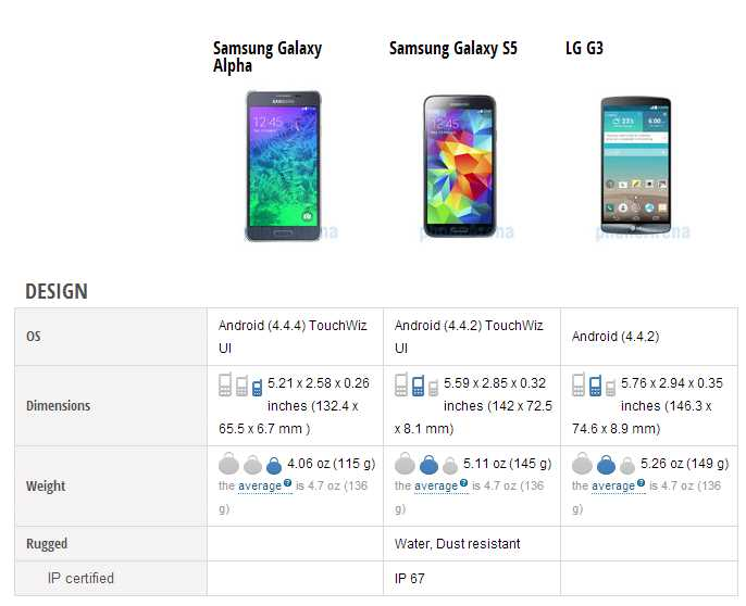 Samsung Galaxy Alpha VS Galaxy S5 VS LG G3