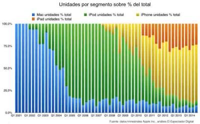 Il calo delle vendite iPod riassunto in 4 grafici