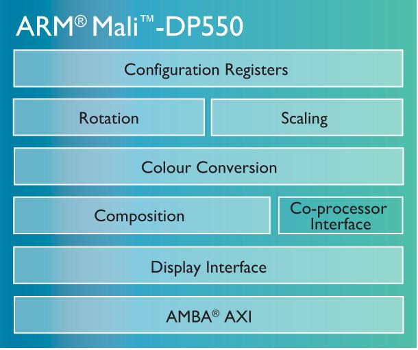 ARM-Mali-T800-GPU-family d550