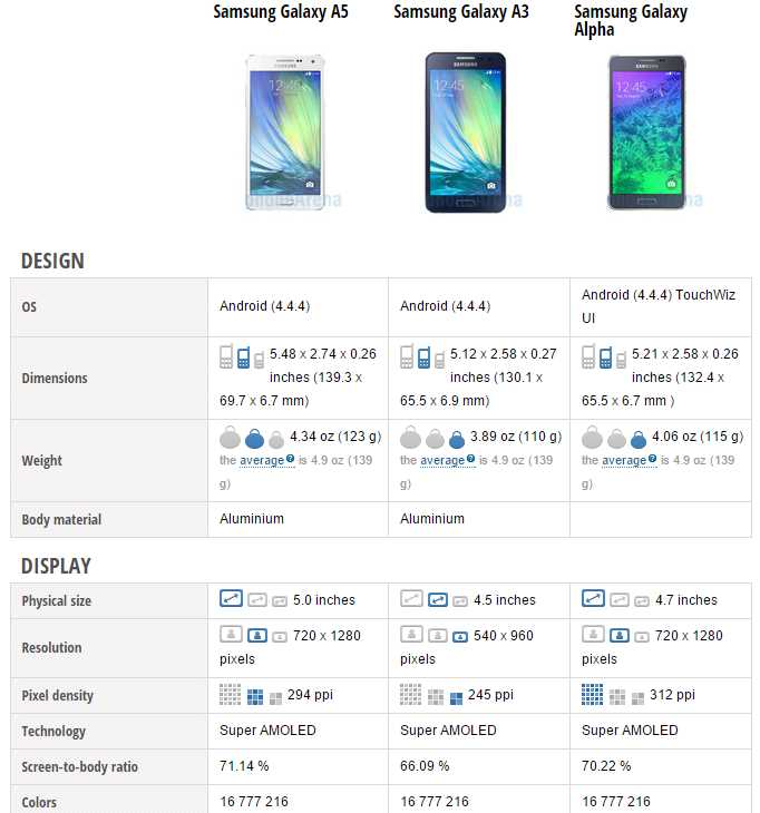 Samsung Galaxy A5 VS Samsung Galaxy A3 VS Samsung Galaxy Alpha