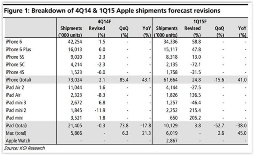 Vendite Apple Ben 73 Milioni di iPhone Inviati nel Q4 del 2014