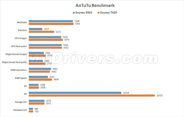 BenchMark Samsung Galaxy S6 Edge 2