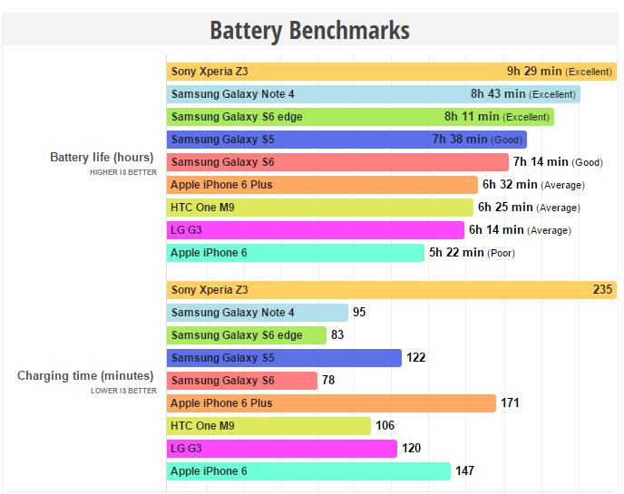 Test Durata Batteria Samsung Galaxy S6 e S6 Edge