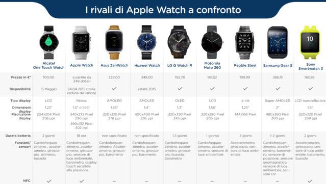 Confronto-smartwatch-Apple-Watch definitivo